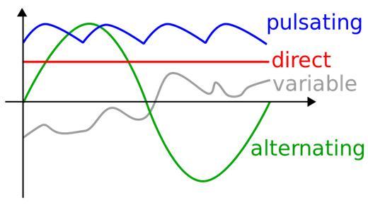 直流電與交流電的差別